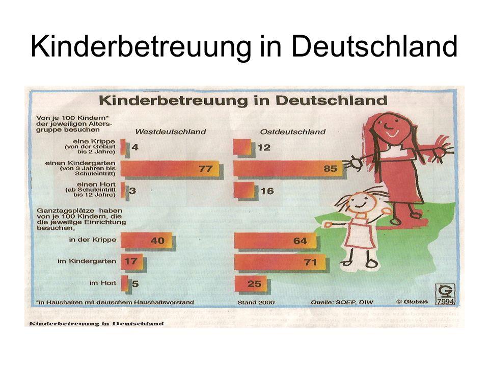 Kinderbetreuung in Deutschland