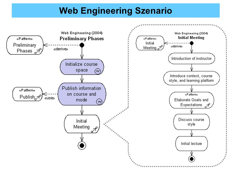 Web Engineering Szenario