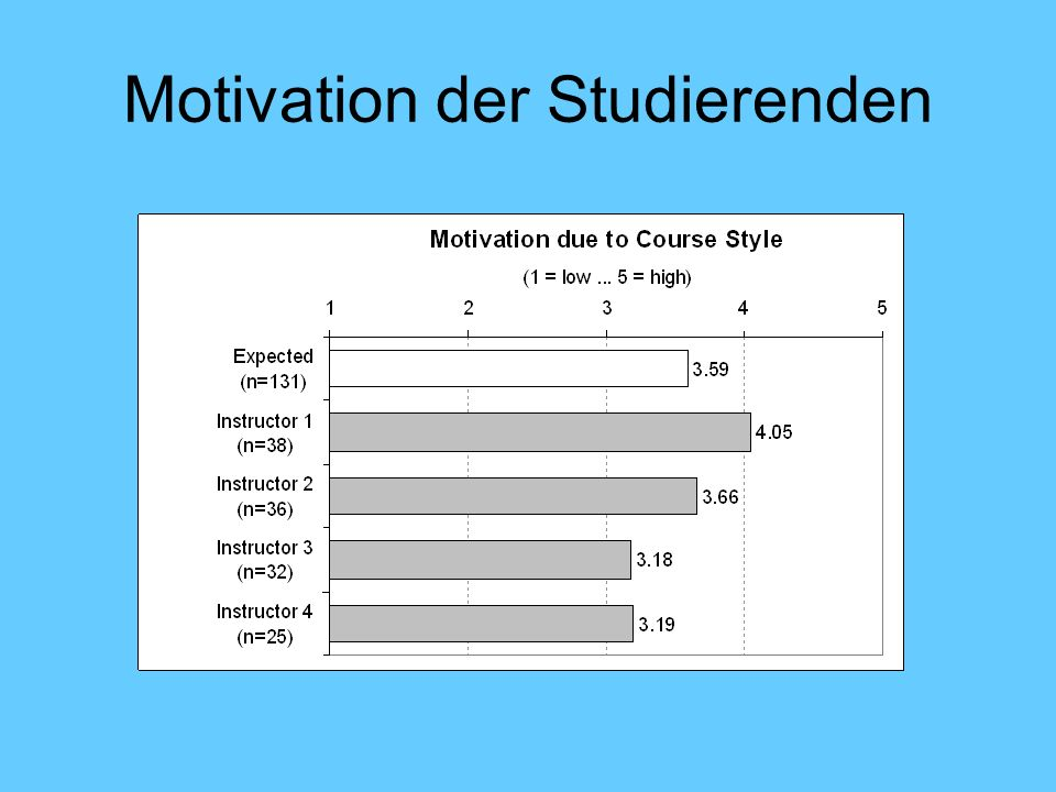 Motivation der Studierenden