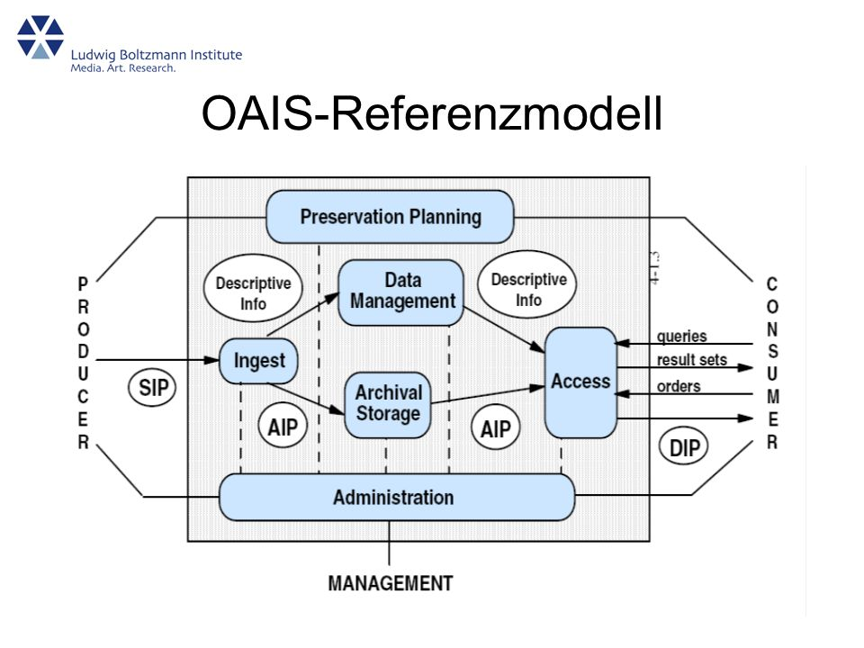 OAIS-Referenzmodell