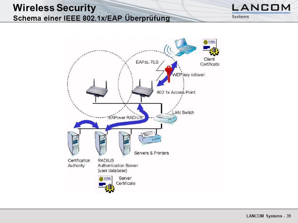 Wireless Security Schema einer IEEE 802.1x/EAP Überprüfung