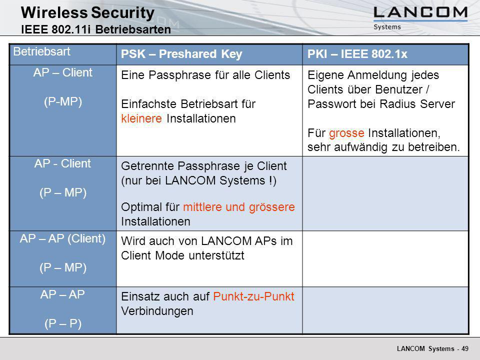 Wireless Security IEEE 802.11i Betriebsarten