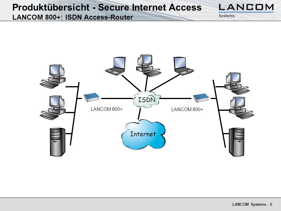 Produktübersicht - Secure Internet Access LANCOM 800+: ISDN Access-Router