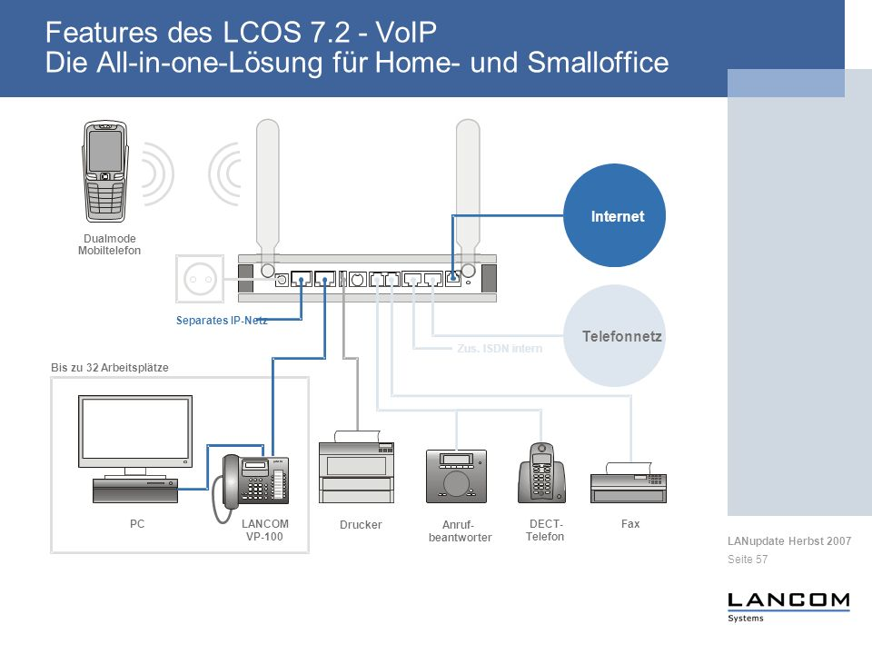 Features des LCOS 7.2 - VoIP Die All-in-one-Lösung für Home- und Smalloffice