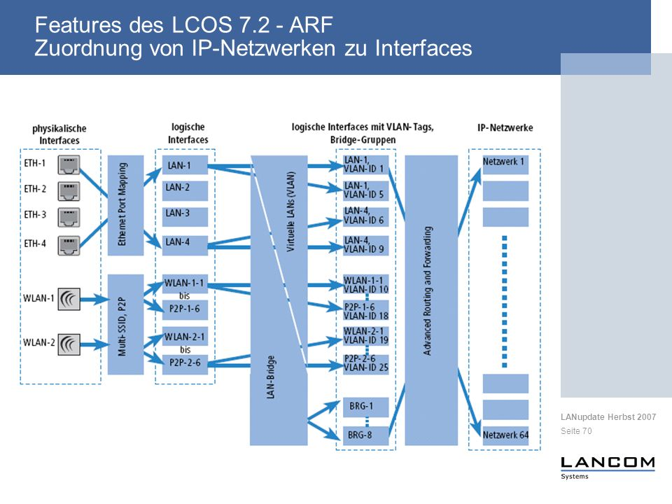 Features des LCOS 7.2 - ARF Zuordnung von IP-Netzwerken zu Interfaces
