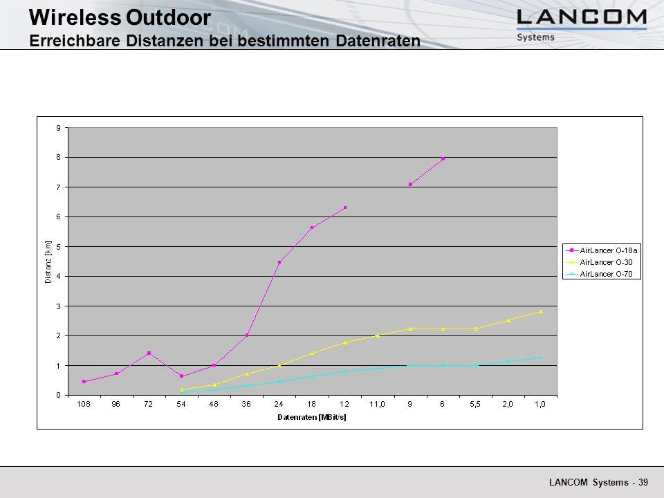 Wireless Outdoor Erreichbare Distanzen bei bestimmten Datenraten