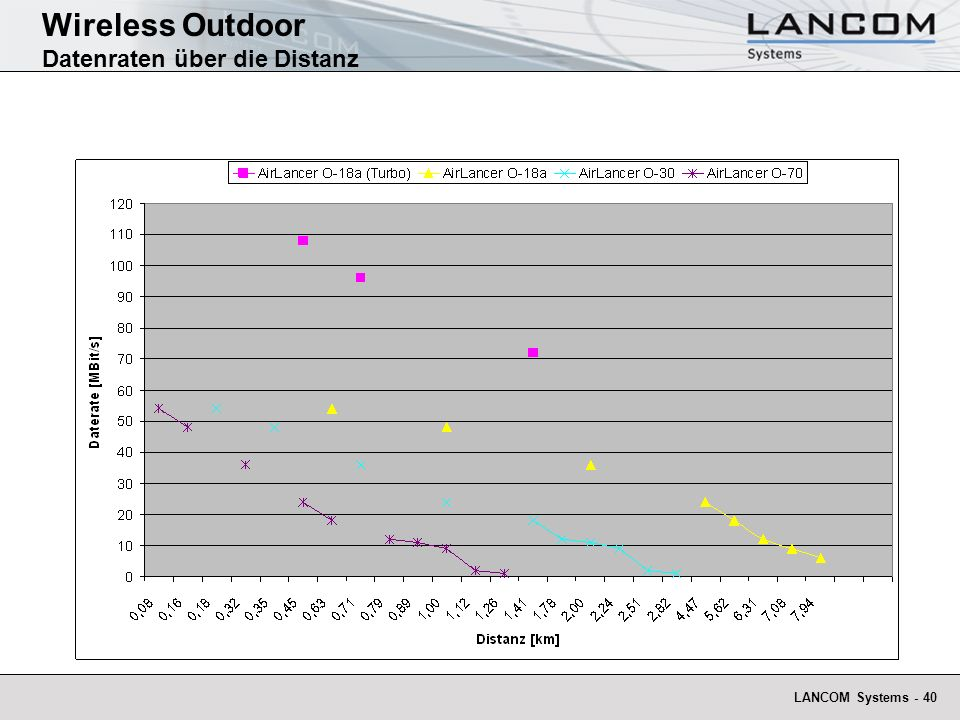 Wireless Outdoor Datenraten über die Distanz