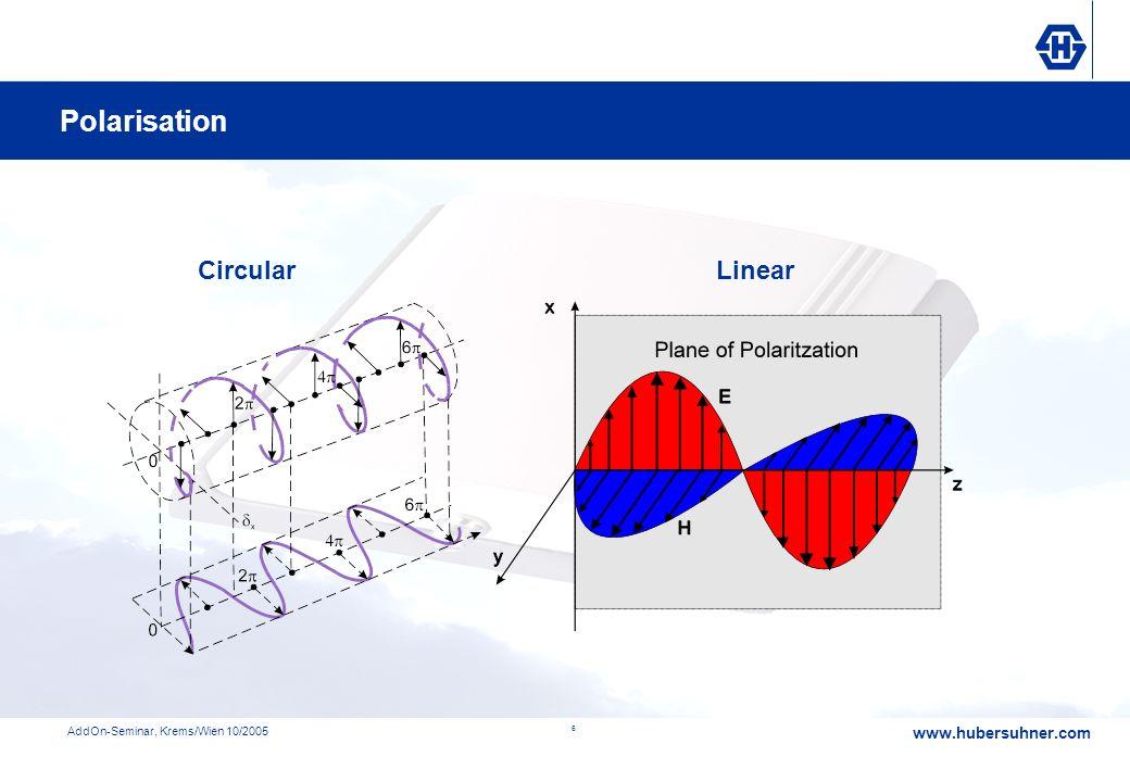 Polarisation Circular Linear Polarisation