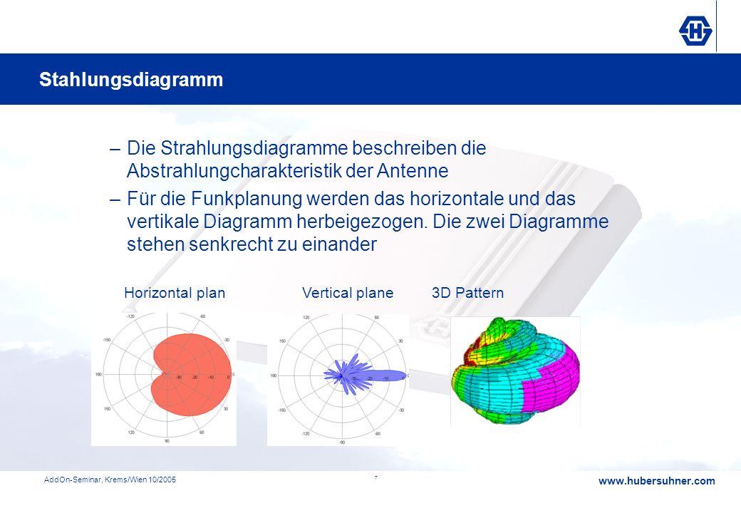 Strahlungsdiagramme Stahlungsdiagramm