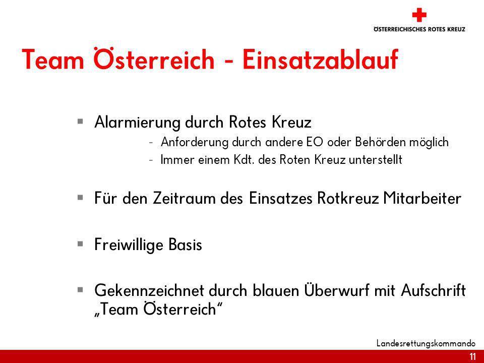 Team Österreich - Einsatzablauf