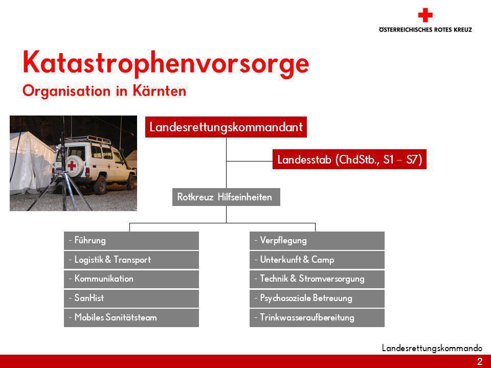 Katastrophenvorsorge Organisation in Kärnten