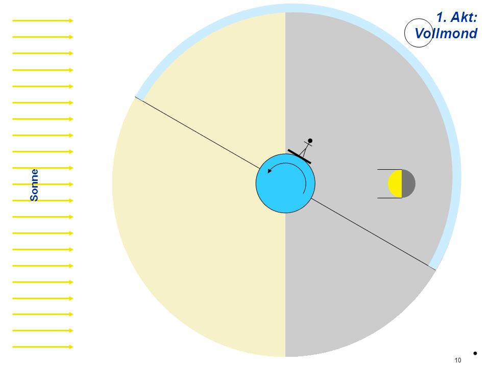 1. Akt: Vollmond v06 Sonne . 10