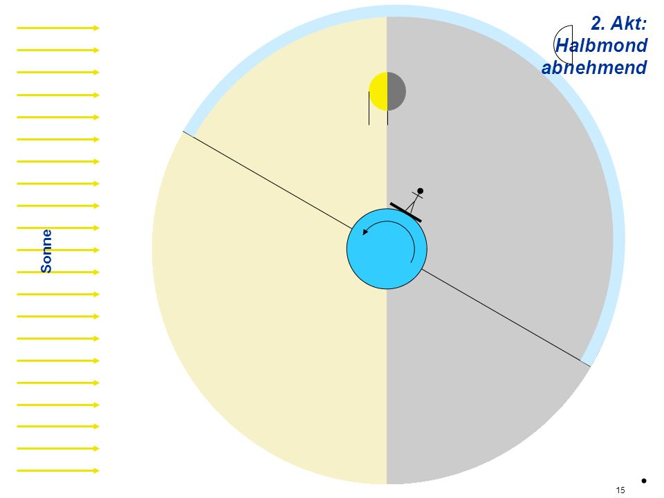 2. Akt: Halbmond abnehmend ha03 Sonne . 15