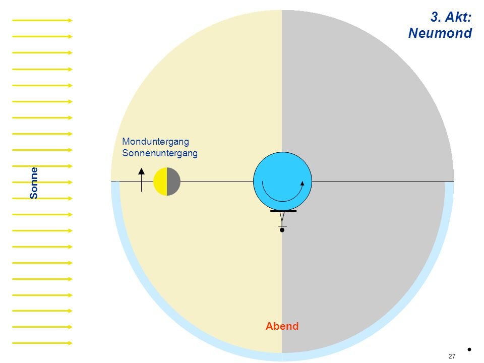 3. Akt: Neumond n07 Monduntergang Sonnenuntergang Sonne Abend . 27