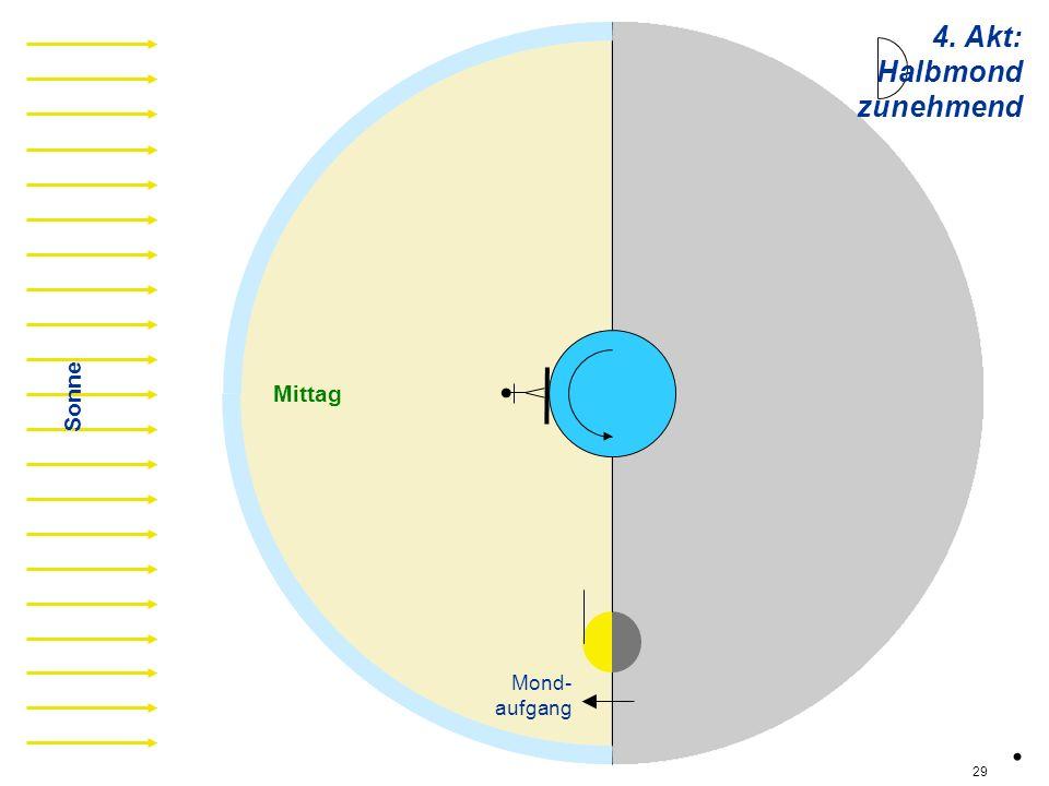 4. Akt: Halbmond zunehmend hz01 Sonne Mittag Mond- aufgang . 29