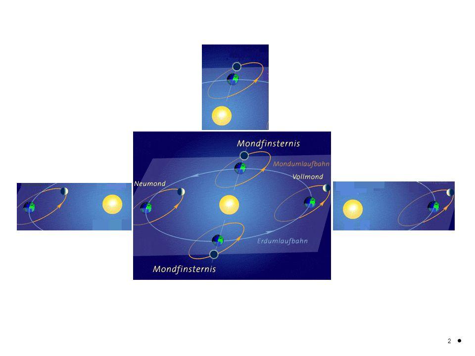 Die Bahn des Mondes um die Erde ist gegenüber der Bahn der Erde um die Sonne leicht gekippt