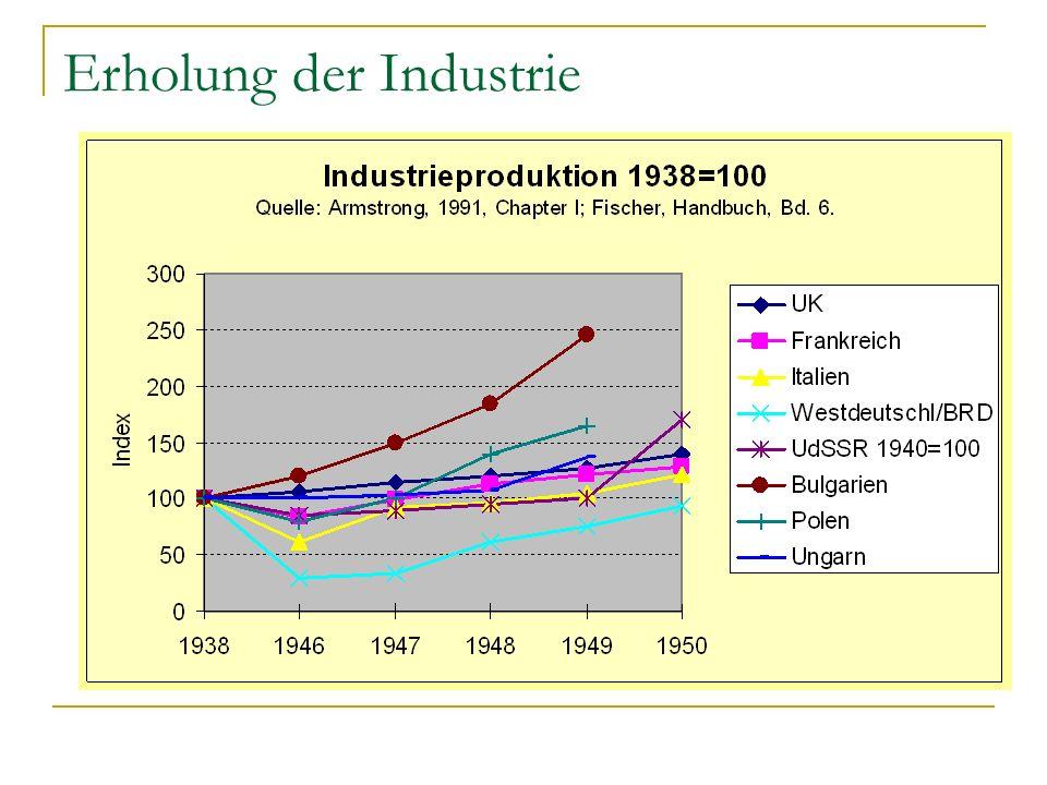 Erholung der Industrie
