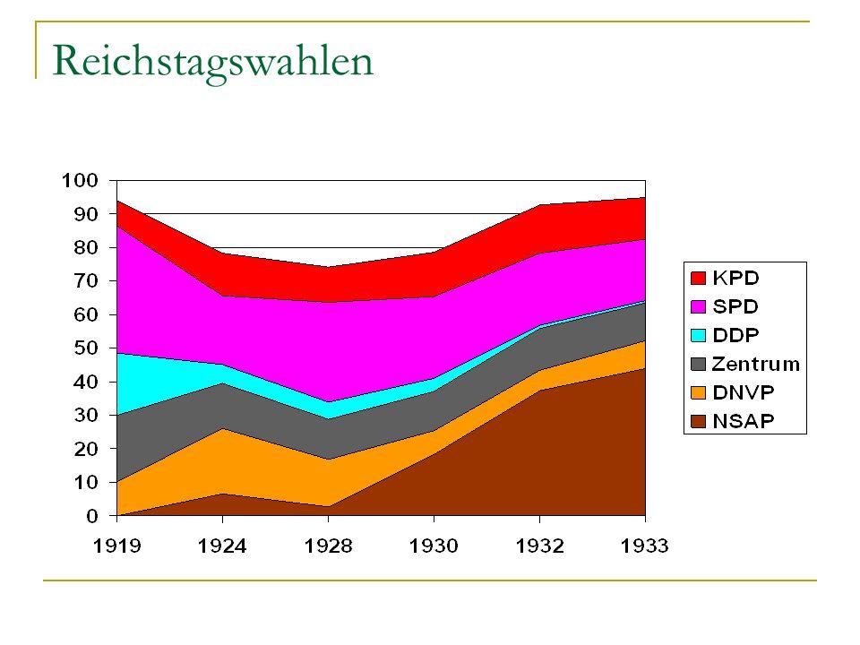 Reichstagswahlen