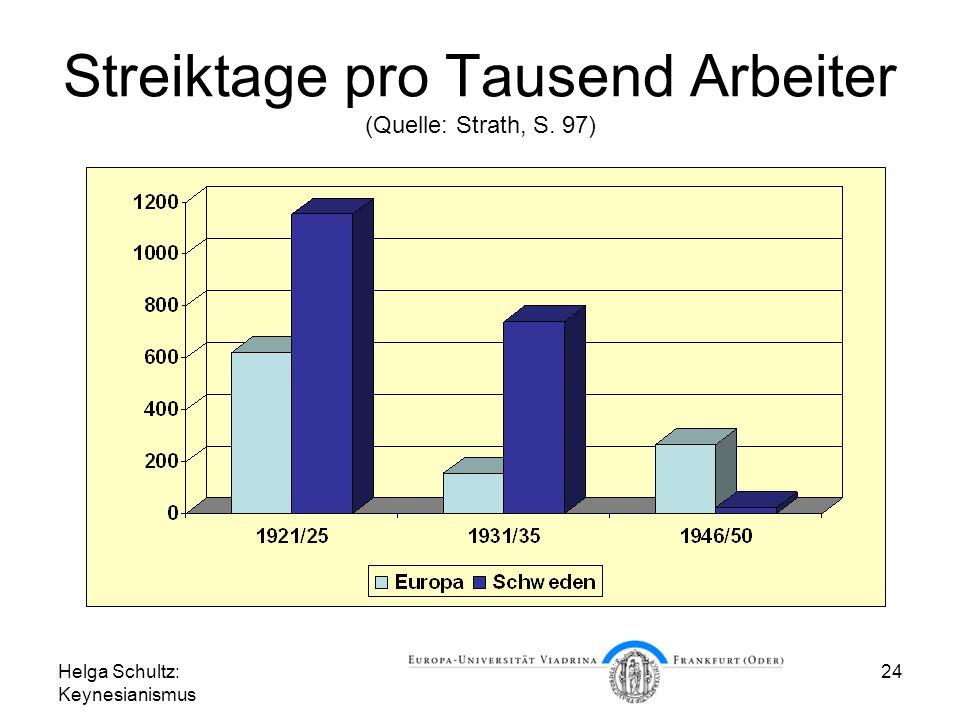 Streiktage pro Tausend Arbeiter (Quelle: Strath, S. 97)
