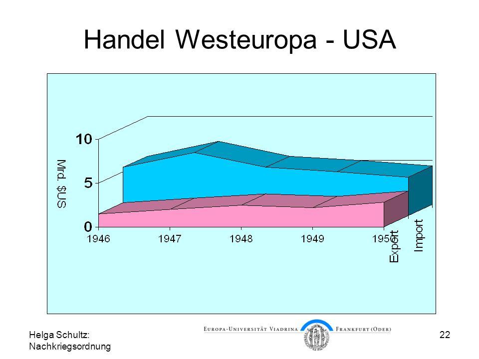 Handel Westeuropa - USA