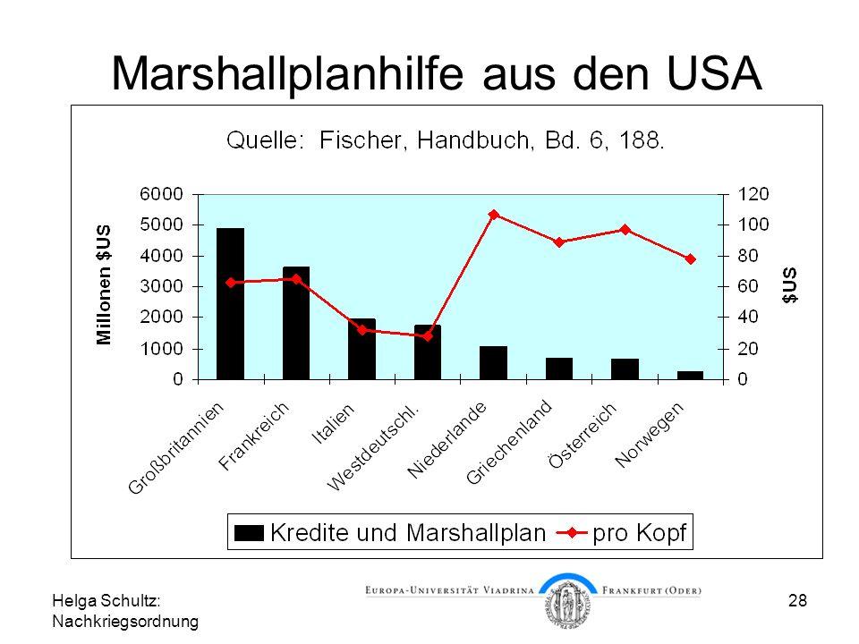 Marshallplanhilfe aus den USA