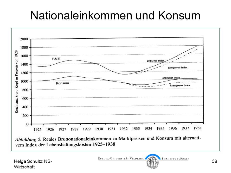Nationaleinkommen und Konsum