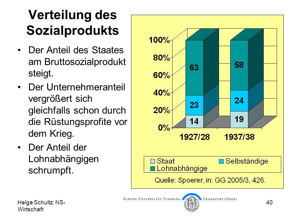 Verteilung des Sozialprodukts
