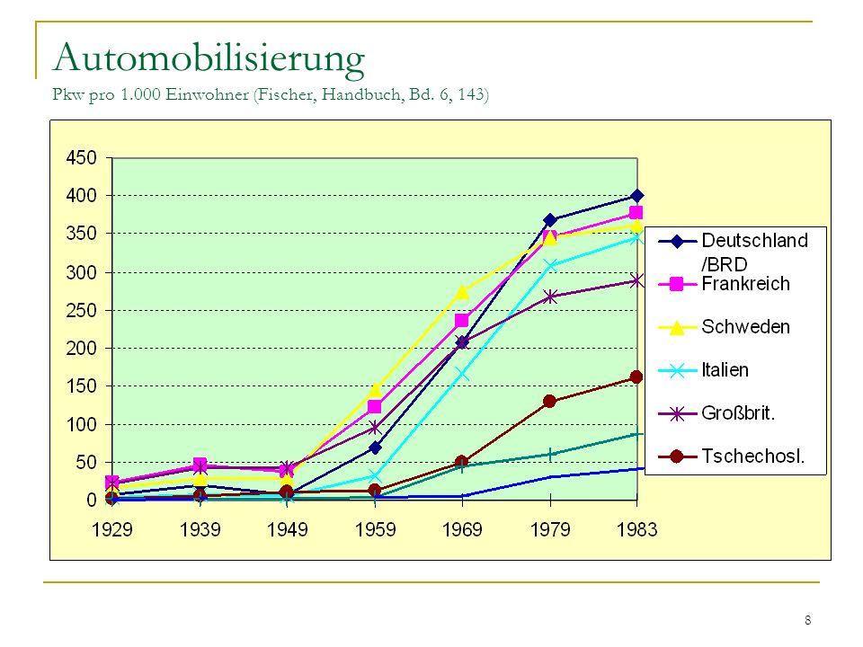 Automobilisierung Pkw pro 1. 000 Einwohner (Fischer, Handbuch, Bd
