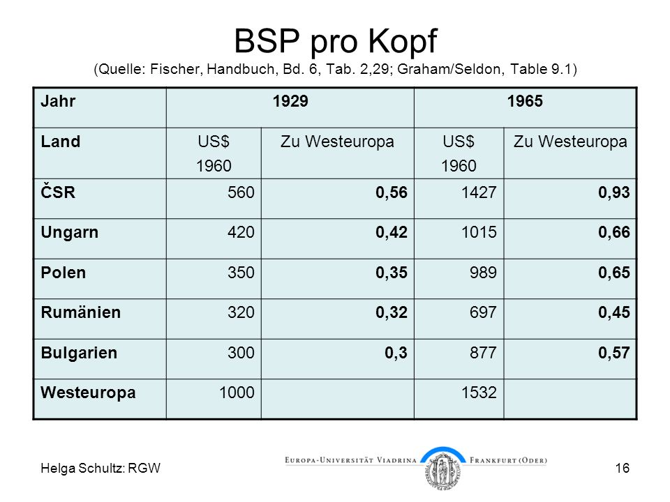 BSP pro Kopf (Quelle: Fischer, Handbuch, Bd. 6, Tab