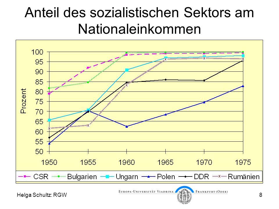Anteil des sozialistischen Sektors am Nationaleinkommen