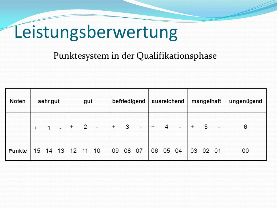 Punktesystem in der Qualifikationsphase