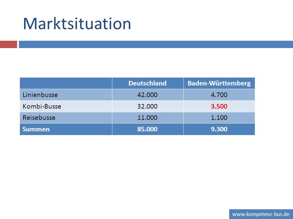 Marktsituation Deutschland Baden-Württemberg Linienbusse 42.000 4.700