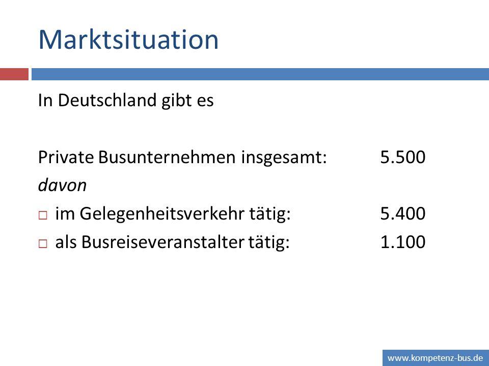 Marktsituation In Deutschland gibt es