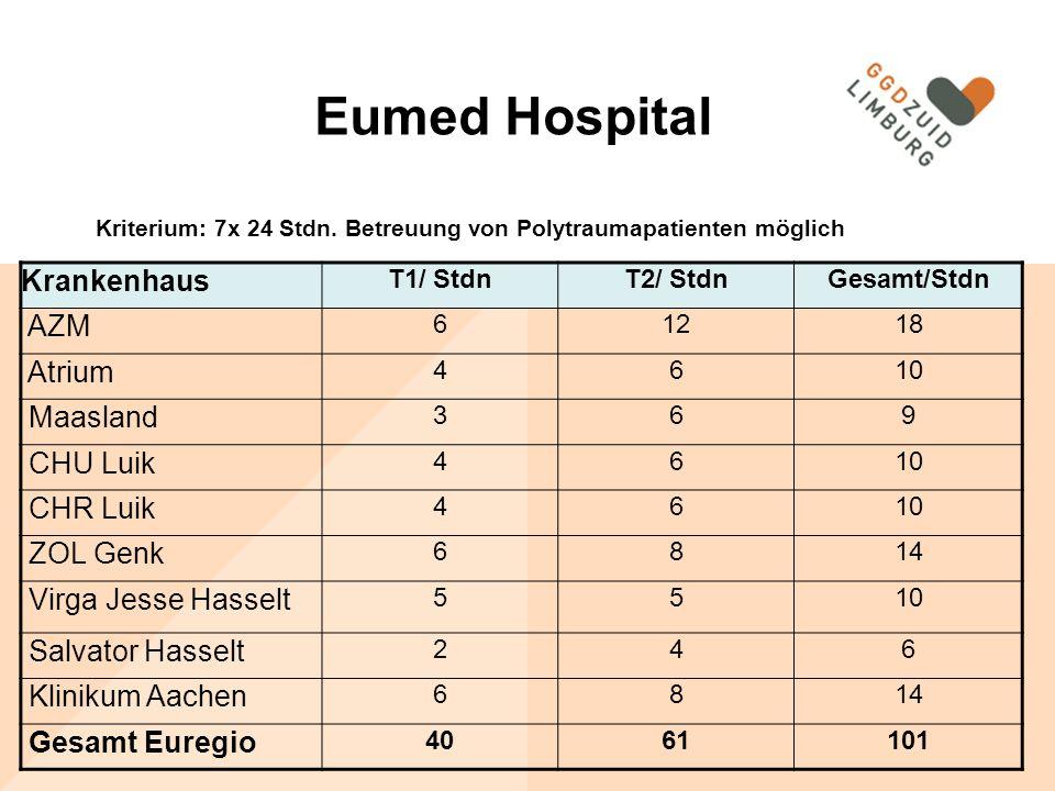 Eumed Hospital Krankenhaus AZM Atrium Maasland CHU Luik CHR Luik