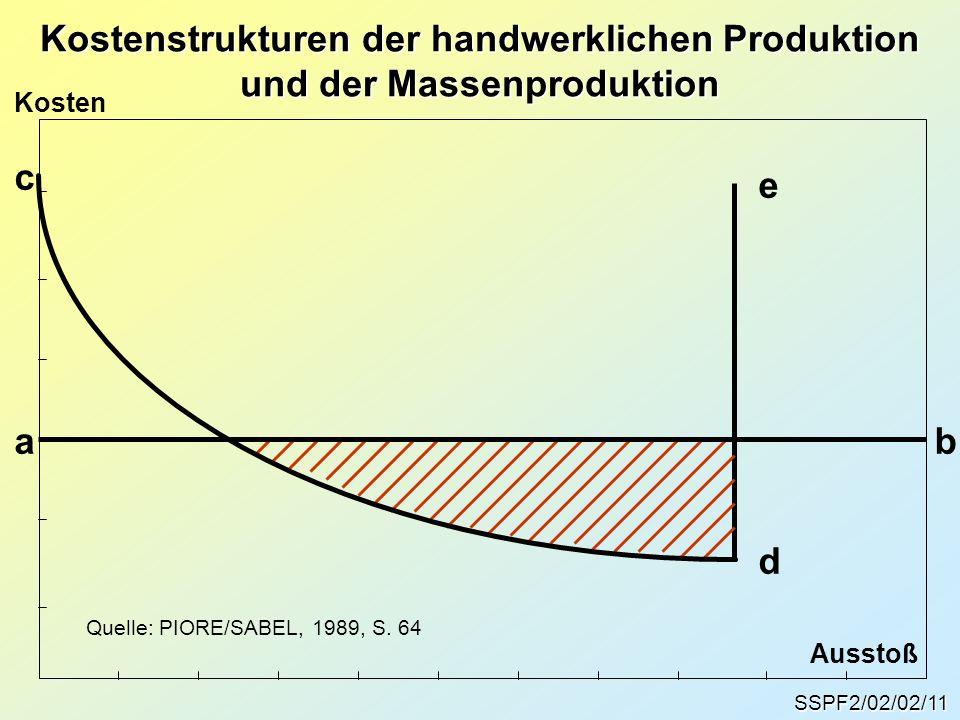 Kostenstrukturen der handwerklichen Produktion und der Massenproduktion