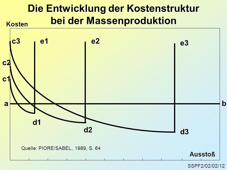 Die Entwicklung der Kostenstruktur bei der Massenproduktion