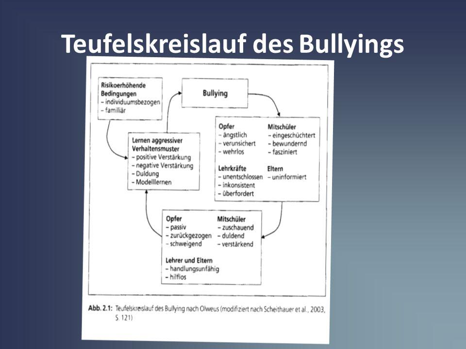 Teufelskreislauf des Bullyings