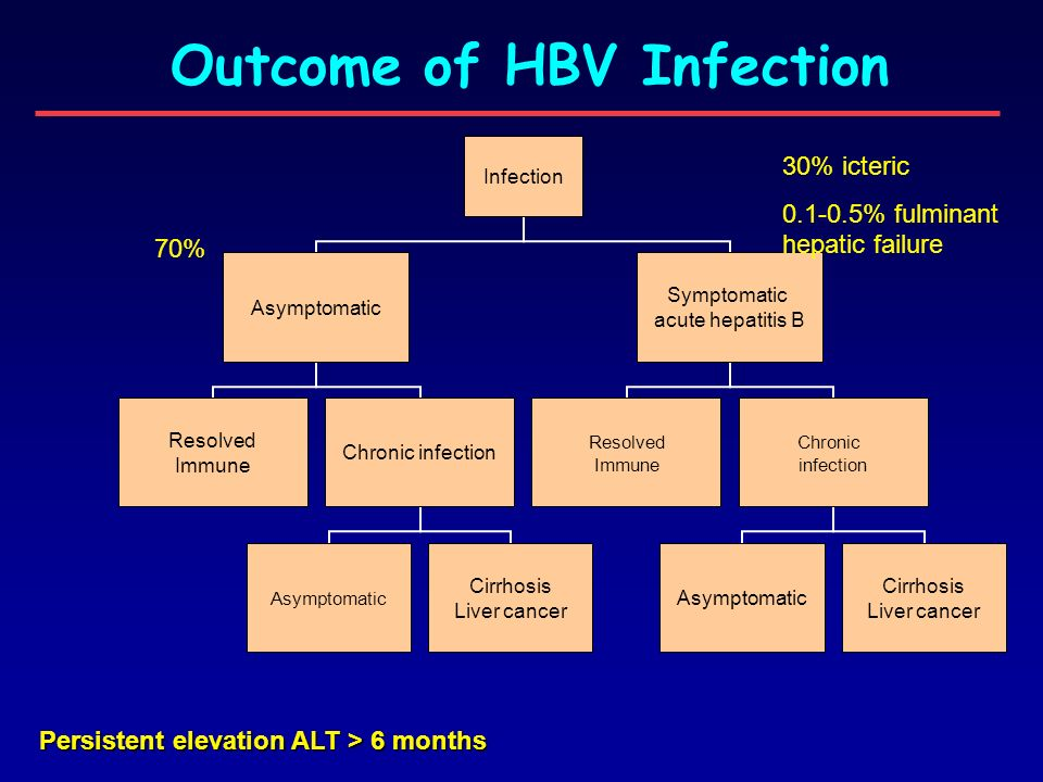 Outcome of HBV Infection
