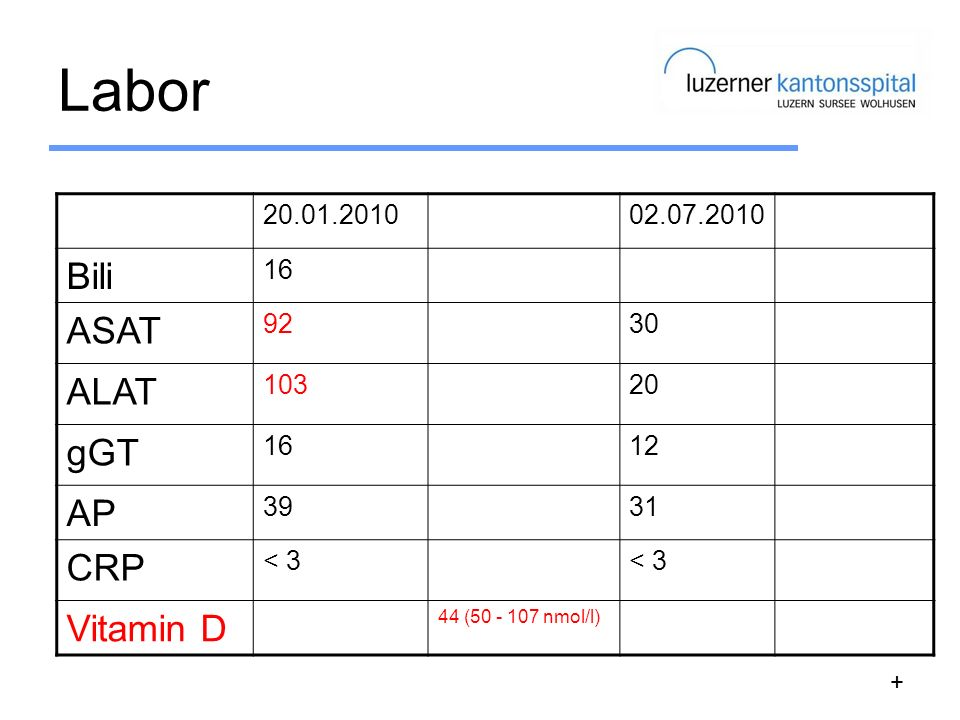 Labor Bili ASAT ALAT gGT AP CRP Vitamin D 20.01.2010 02.07.2010 16 92