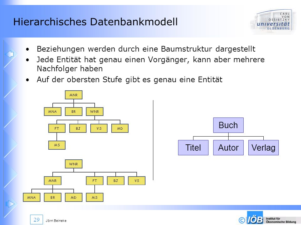 Hierarchisches Datenbankmodell