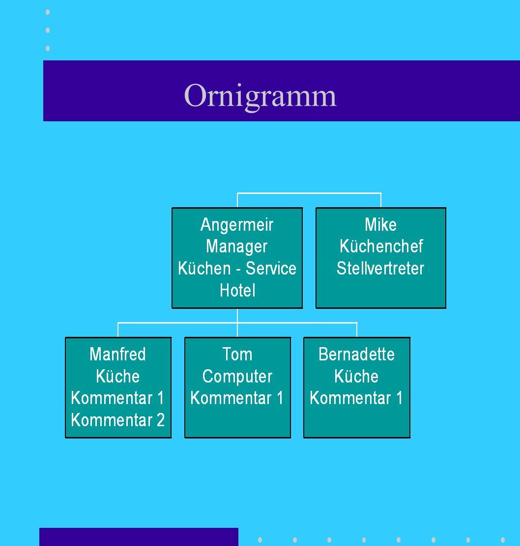 Ornigramm