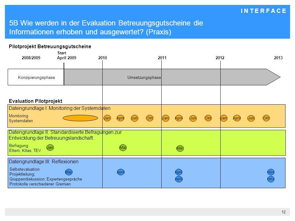 5B Wie werden in der Evaluation Betreuungsgutscheine die Informationen erhoben und ausgewertet (Praxis)