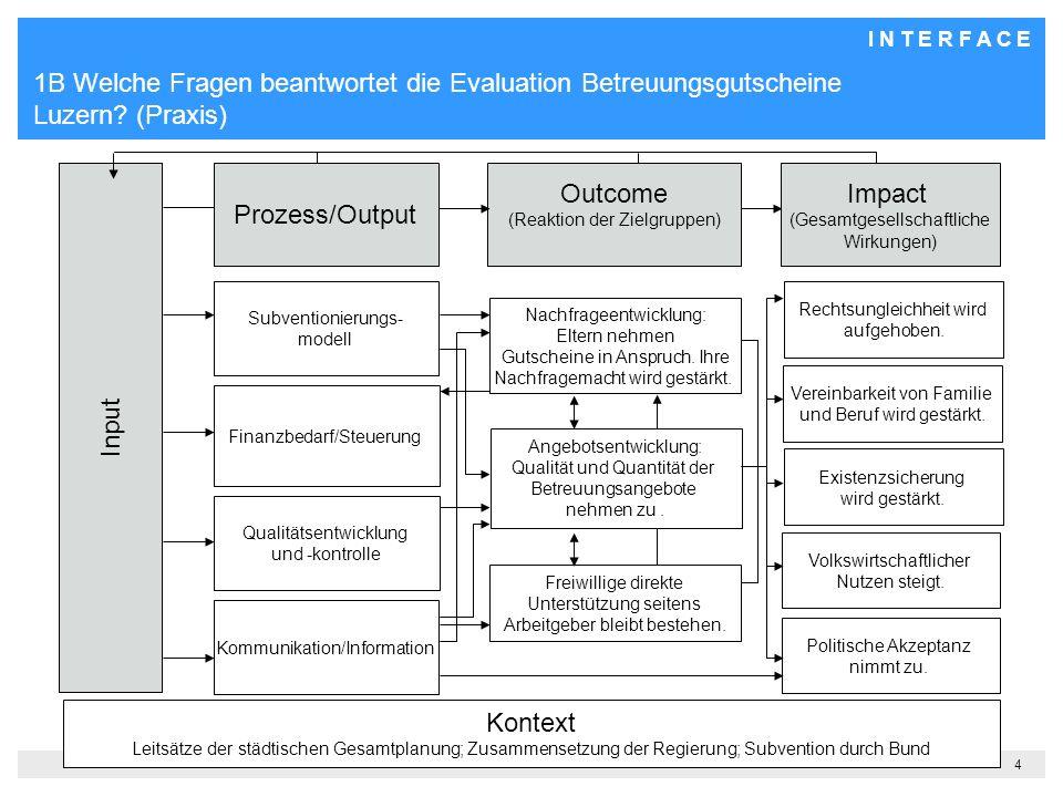 1B Welche Fragen beantwortet die Evaluation Betreuungsgutscheine Luzern (Praxis)