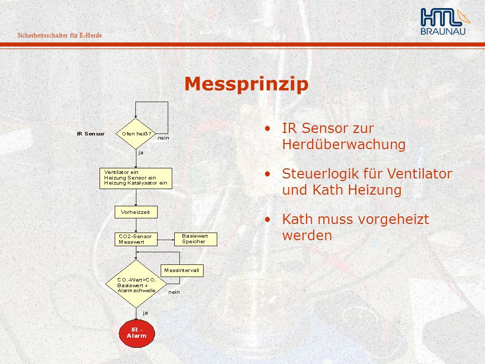 Messprinzip IR Sensor zur Herdüberwachung