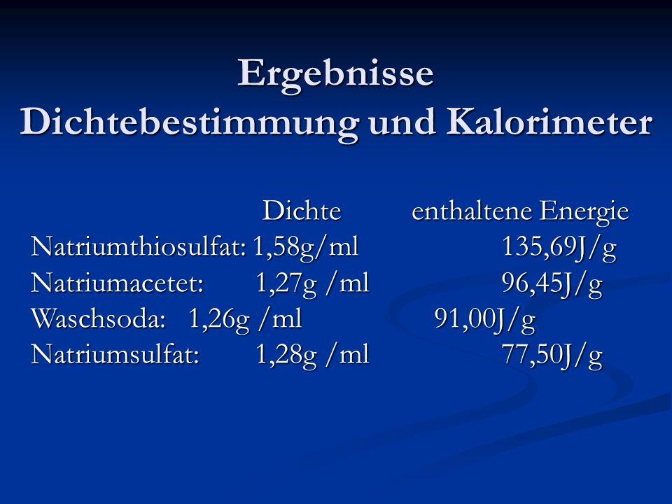 Ergebnisse Dichtebestimmung und Kalorimeter