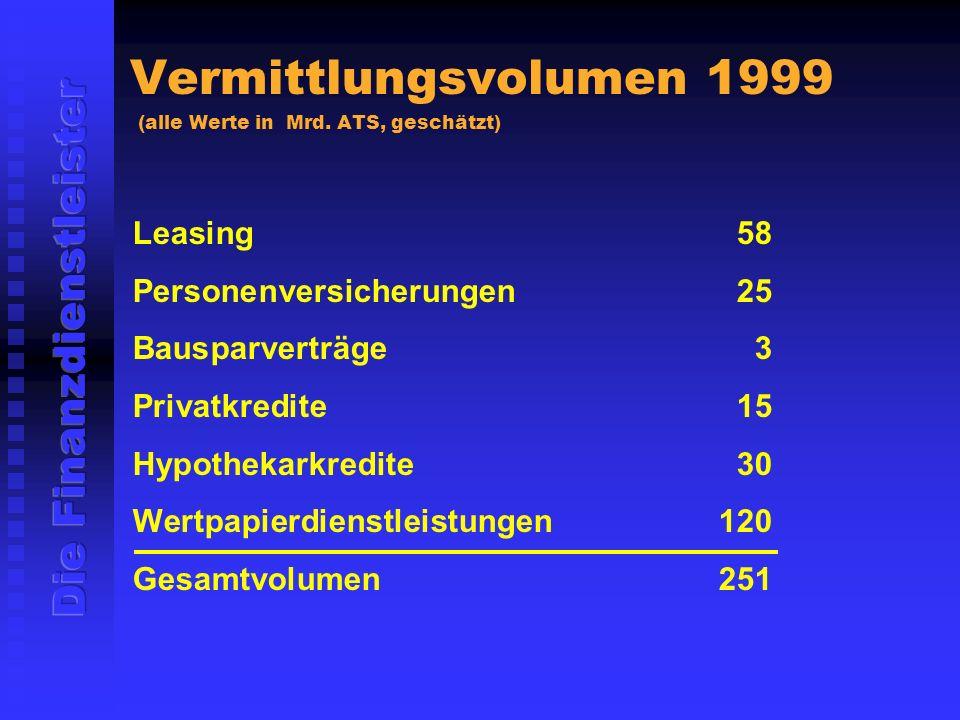 Vermittlungsvolumen 1999 (alle Werte in Mrd. ATS, geschätzt)