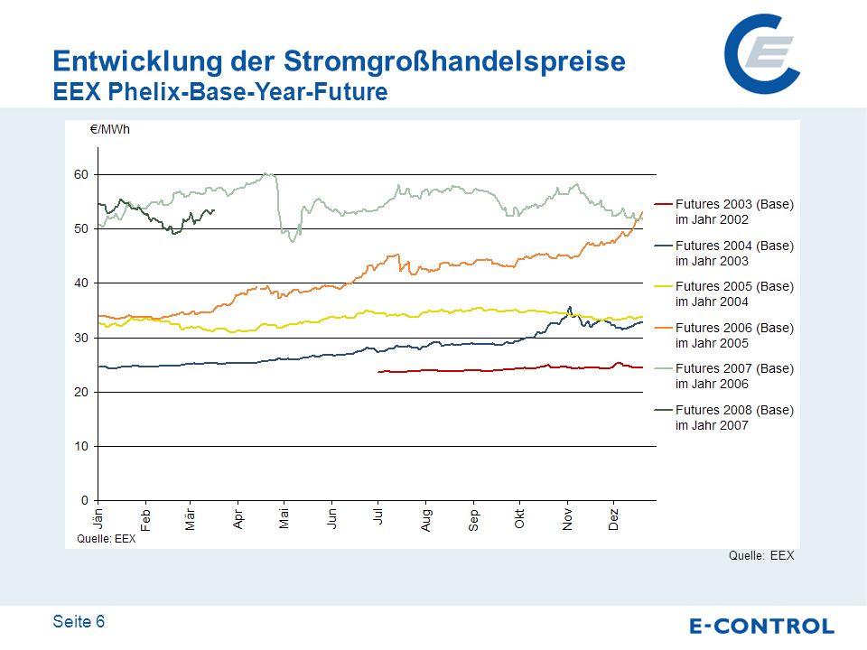 Entwicklung der Stromgroßhandelspreise EEX Phelix-Base-Year-Future