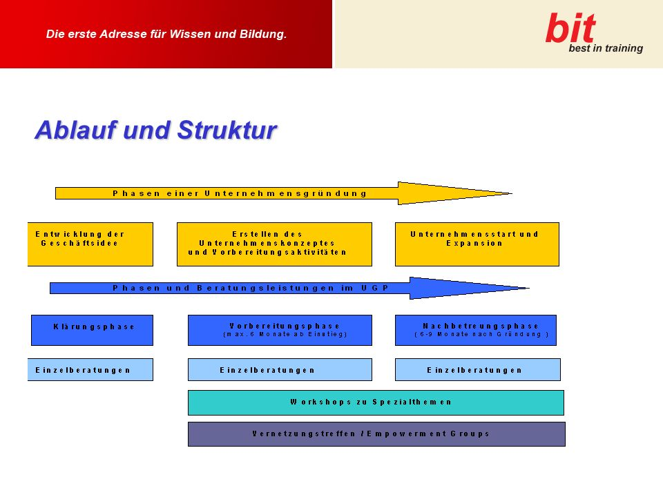 Ablauf und Struktur