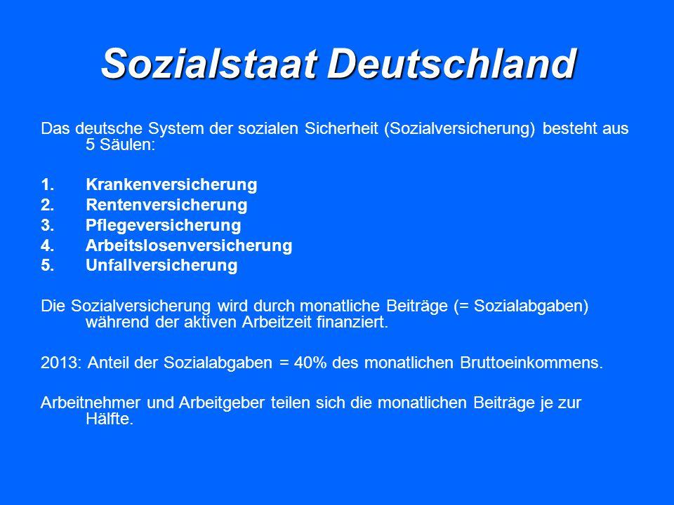 Sozialstaat Deutschland