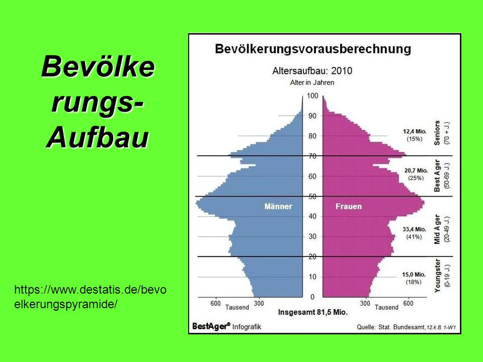 Bevölke rungs-Aufbau https://www.destatis.de/bevoelkerungspyramide/